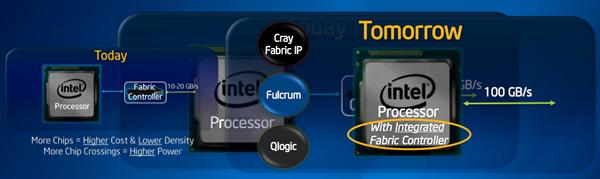 Intel HPC Fabric