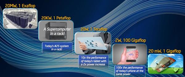 Intel HPC futur
