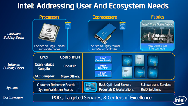 Intel HPC portfolio