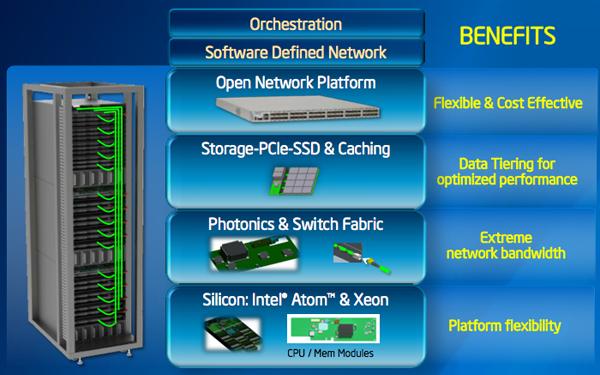 Intel design photonics