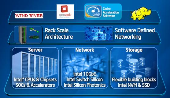 Intel infra