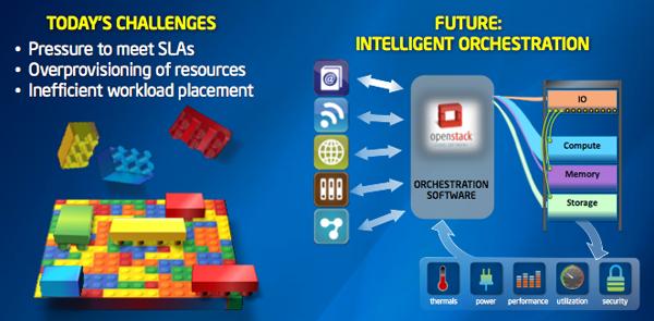 Intel software-designed