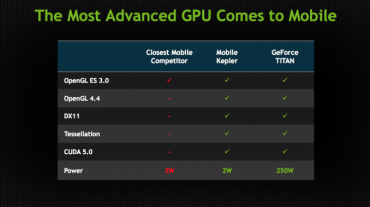 TDP du GPU Kepler mobile
