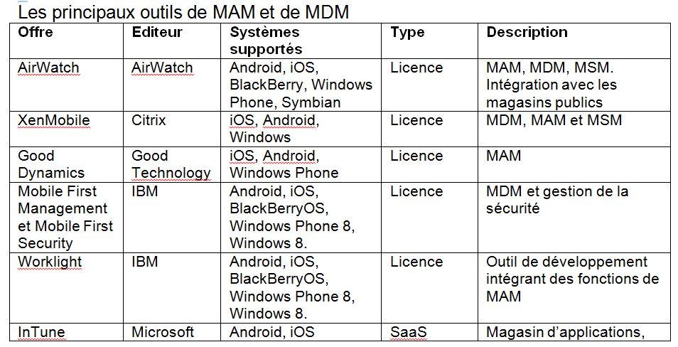 Mobiles, principaux outils MDM et MAM