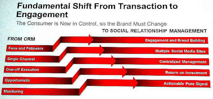 Bien plus qu'une simple intégration, du social