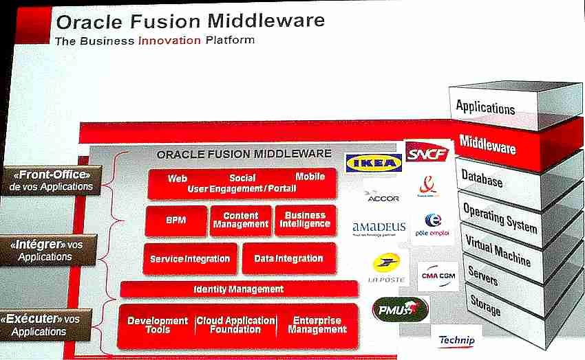 Zoom sur le middleware au cœur de l'offre et références clients