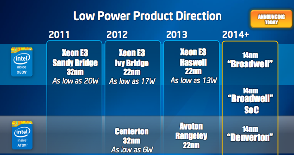 Roadmap Intel Low Power