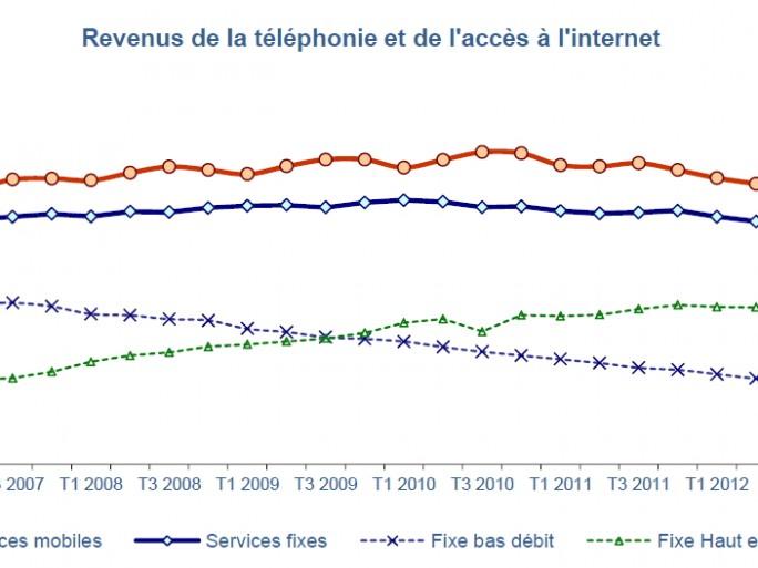 Revenus télécoms au 1er trimestre 2013 (source Arcep)