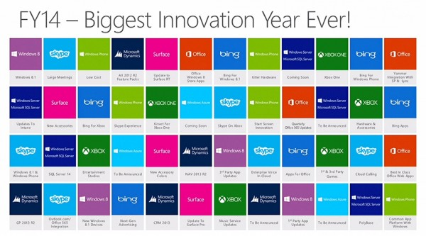 innovation Microsoft 2013-2014