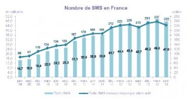 Arcep SIM SMS T2 2013