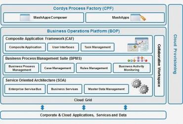 Cordys, une plateforme complète, cloud et sur site.