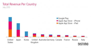 Distimo Google Play App Store regions