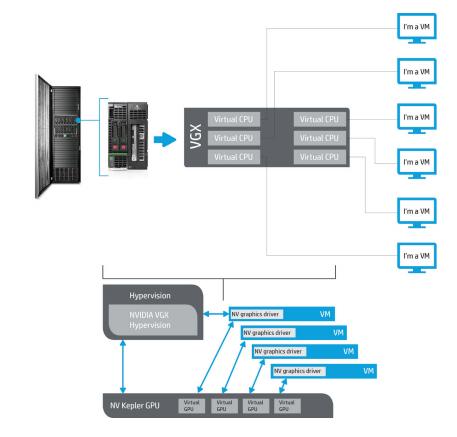 L'architecture du serveur HP Graphics Blade