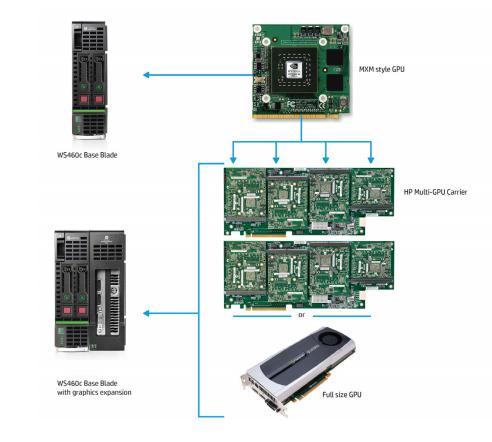 2 configuration pour le serveur HP Graphics Blade