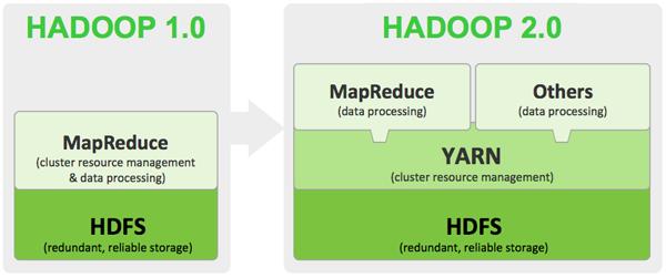 Hadoop 1 a 2