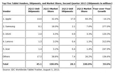IDC : marché des tablettes au 2e trimestre 2013