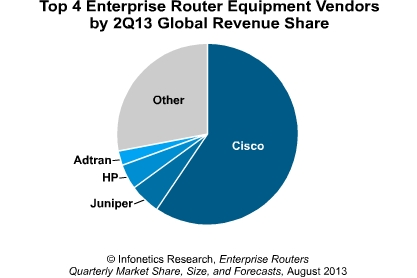 Répartition du marché des routeurs d'entreprise au deuxième trimestre 2013 (sources Infonetics)