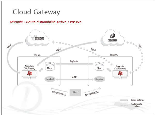 Nuage Labs cloud Gateway