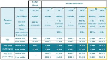 Bouygues Telecom grille tarifaire forfaits mobiles (août 2013)