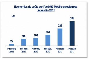 Evolutions des économies réalisées dans le cadre du plan de transformation de Bouygues Telecom (source Bouygues Telecom).