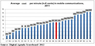 Europe : écart prix des communications mobiles