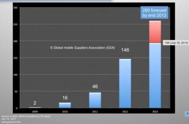GSA réseaux LTE 4G juillet 2013