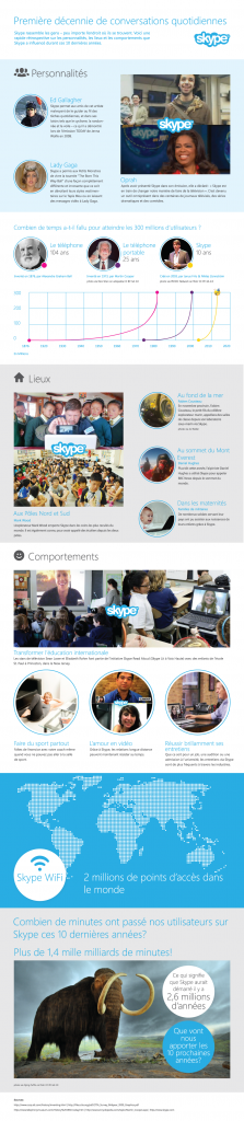 Skype 10 ans