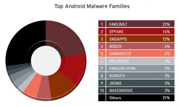Trend Micro : les principaux malwares Android