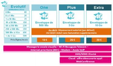 Bouygues Telecom 4G Entreprise forfaits data