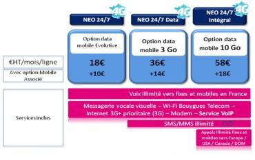Bouygues Telecom 4g entreprise voix et data
