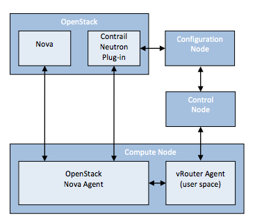 Intégration de Juniper Networks Contrail dans OpenStack