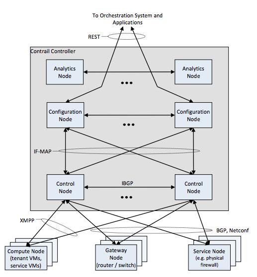 L'implémentation de Juniper Networks Contrail