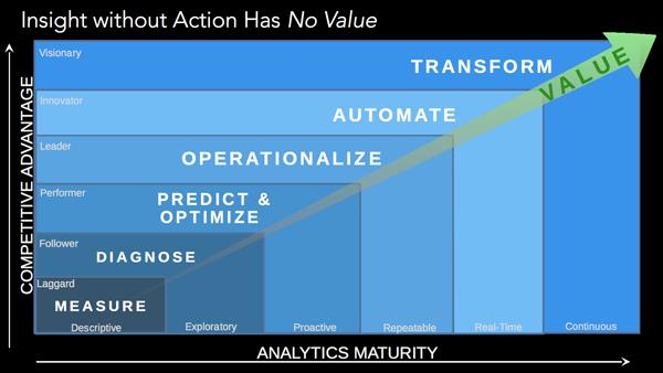 L'apport de valeur du big data analytique