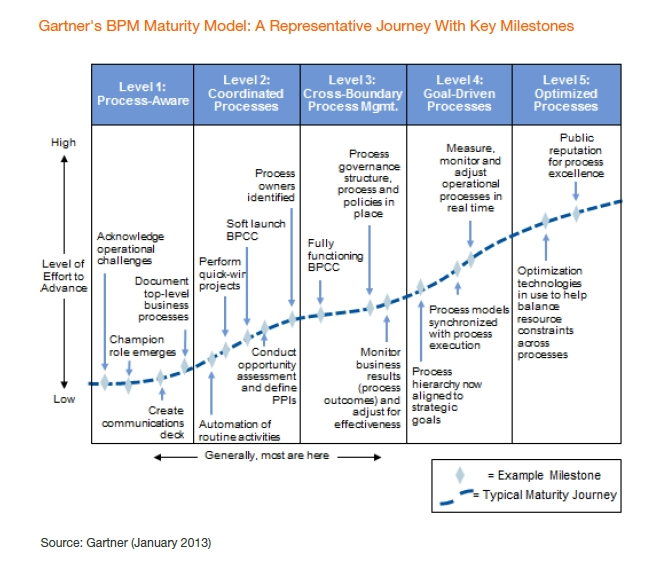Gartner BPM maturity model