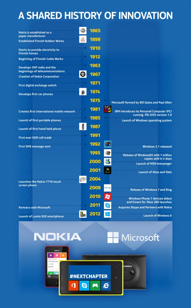 Infographie-Nokia-Microsoft