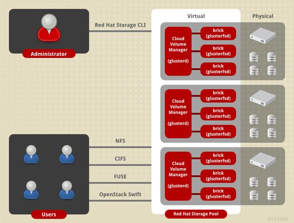 L'architecture de stockage Red Hat Storage