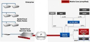 Schéma de l'architecture Radio et Services Nodes de SpiderCloud.