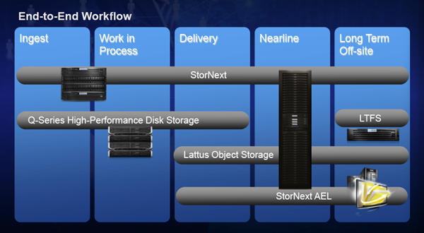 StorNext 5 workflows