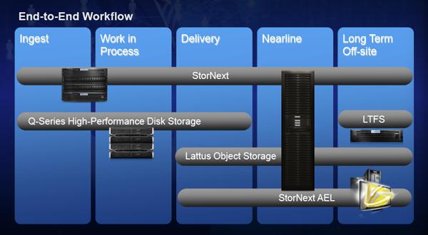 StorNext 5 workflows