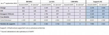Parc réseaux mobiles 4G LTE au 1er septembre 2013 (source ANFR)
