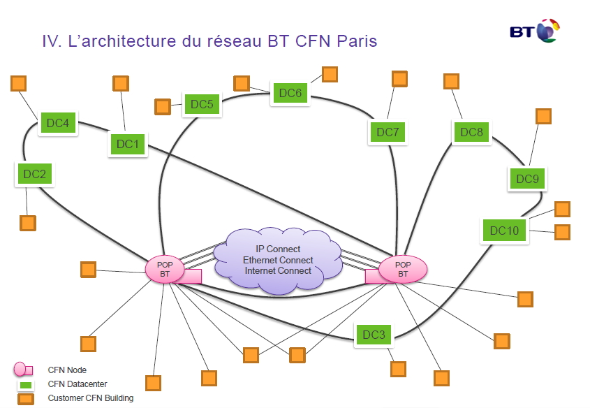 BT City Fibre Networks (CFN) Paris)