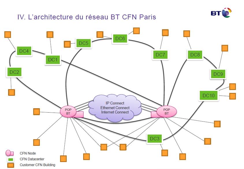 BT City Fibre Networks (CFN) Paris)
