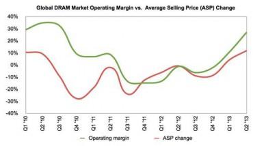 MOP et prix de vente moyen