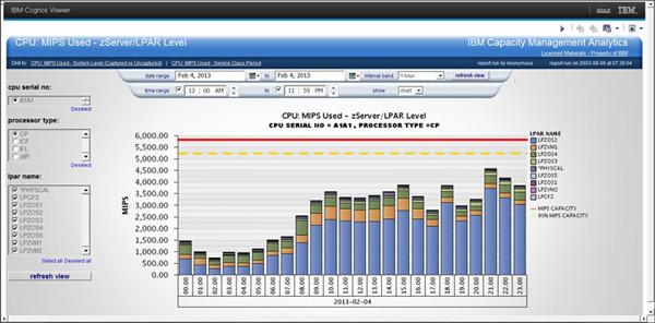 IBM Capacity Management Analytics - CPU MIPS Used zServer LPAR Level