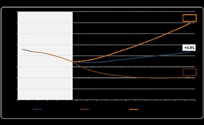 Idate projection marché télécoms 2025