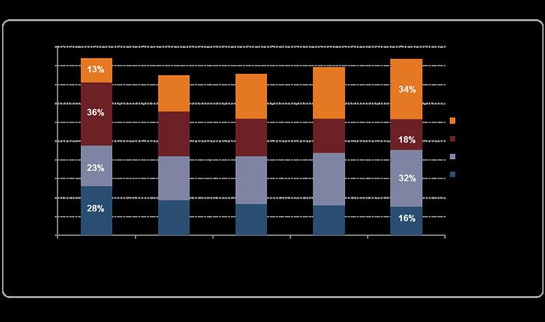 Idate projection structure des revenus télécom 2025