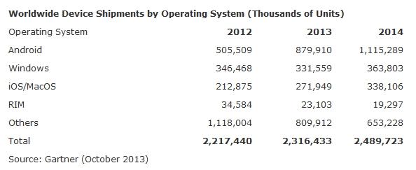 Gartner : marché des OS 2013