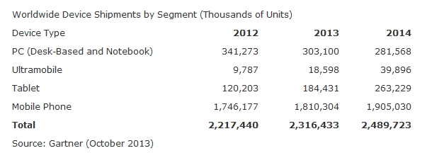Gartner : marché terminaux en 2013