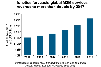 Infonetics Research - M2M - 2012-2017