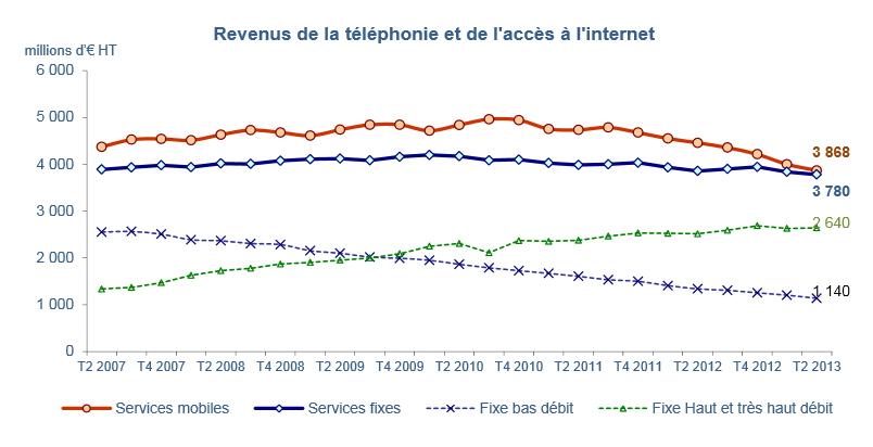 Sources : Observatoire des marchés des communications électroniques en France, 2e trimestre 2013 (Arcep) - r ésultats définitifs